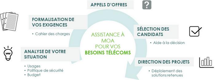 schéma_prestations_telco